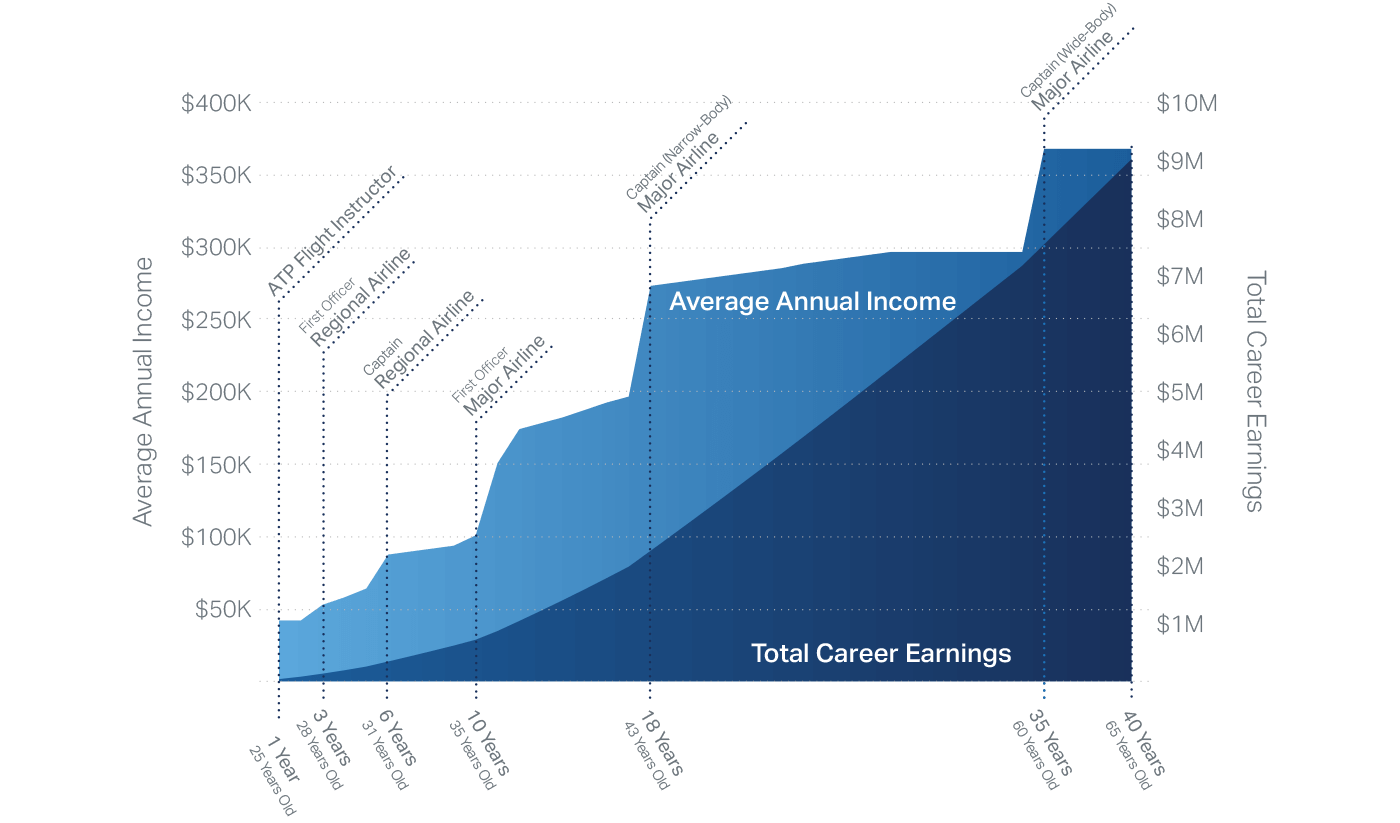 airline-pilot-career-earnings-pay-chart-2020