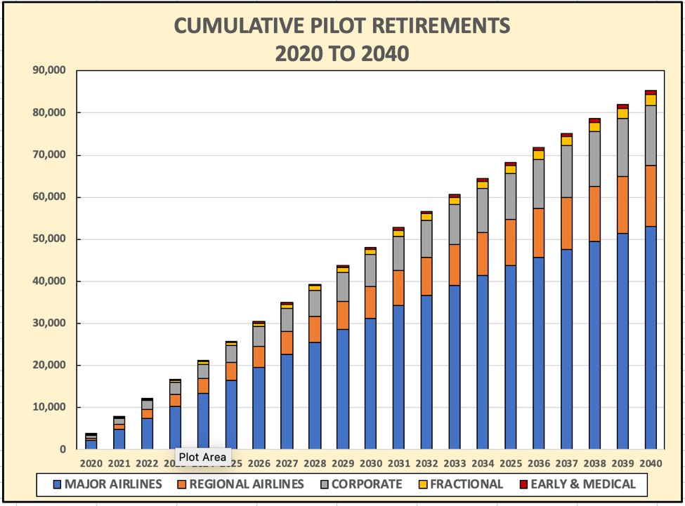 Darby Cumulative Pilot Retirements